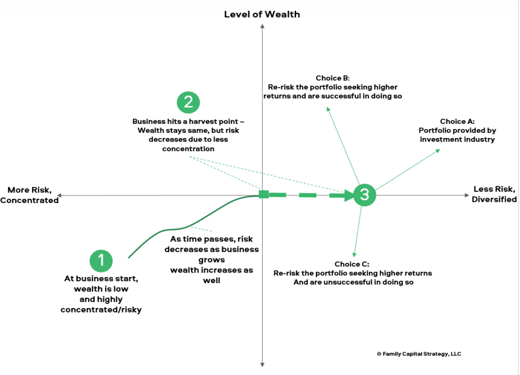 Pathway of Family wealth over time