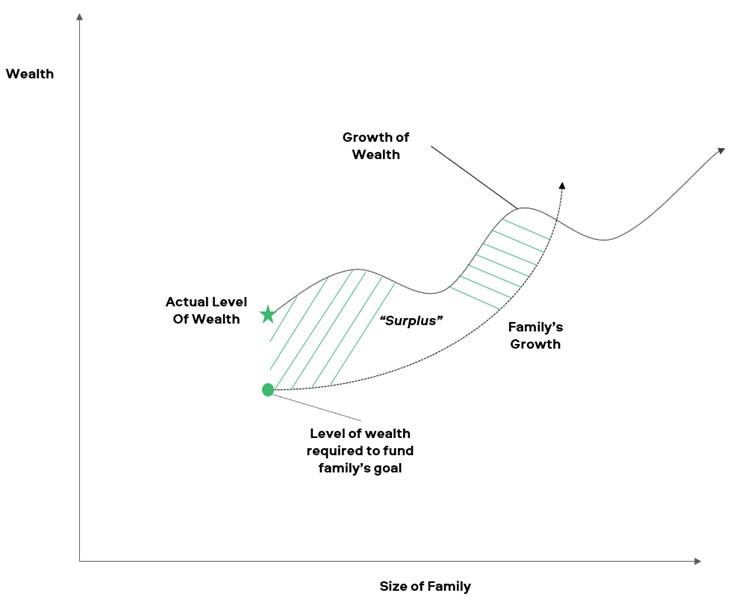 Family Wealth Surplus