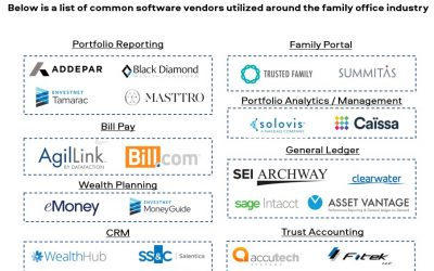 Family Office Technology Map – 1Q'21 Edition