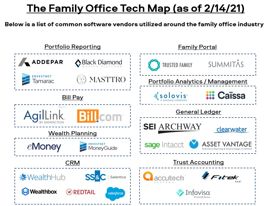 Family Office Software Map
