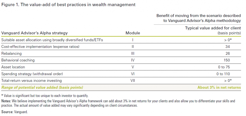 Figure 1. The value-add of best practices in wealth management  Vanguard Advisor's Alpha strategy  Suitable asset allocation using broadly diversified funds/ETFs  Cost-effective implementation (expense ratios)  Rebalancing  Behavioral coaching  Asset location  Spending strategy (withdrawal order)  Total-return versus income investing  Range of potential value added (basis points)  * Value is significant but too unique to each investor to quantify.  Module  VI  Vil  Benefit of moving from the scenario described  to Vanguard Advisor's Alpha methodology  Typical value added for client  (basis points)  34  26  150  O to 75  O to 110  About 3% in net returns  Notes: We believe implementing the Vanguard Advisor's Alpha framework can add about 3% in net returns for your clients and also allow you to differentiate your skills and  practice. The actual amount of value added may vary significantly depending on client circumstances.  Source: Vanguard.