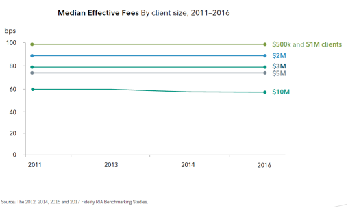 bps  Median Effective Fees By client Size, 2011 —2016  and SIM  clients  2013  510M  2016