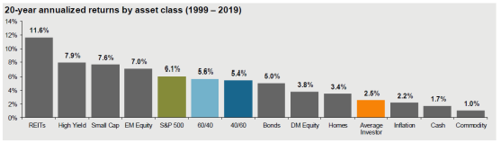 20-year annualized returns by asset class (l ggg — 2019)  ss•s  cw ssp€oo  5.s•s  e-:uc