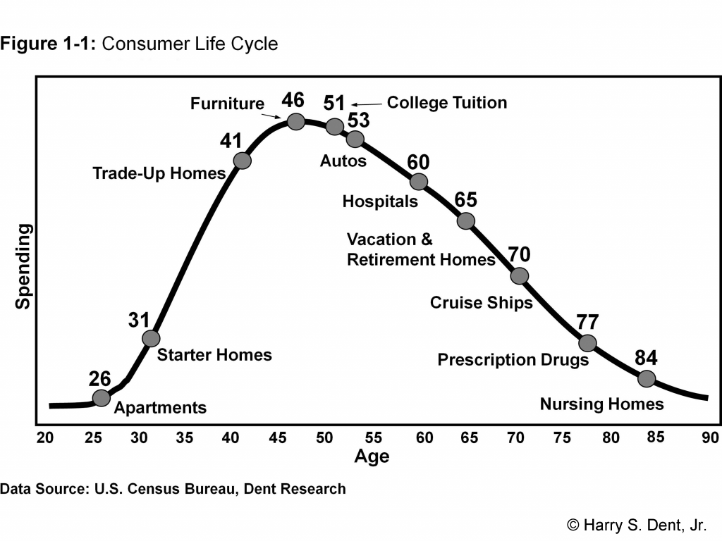 Figure 1-1: Consumer Life Cycle  46  Furniture  41  Trade-Up Homes  31  Starter Homes  51 College Tuition  Autos  60  Hospitals  Vacation &  65  70  Retirement Homes  Cruise Ships  77  Prescription Drugs  84  20  26  Apartments  25 30 35  40  45  50  55  Age  60  65  70  Nursing Homes  80 85  75  90  Data Source: U.S. Census Bureau, Dent Research  O Harry S. Dent, Jr.